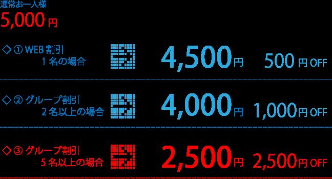 料金表:通常お一人様5.000円、①WEB割引1名の場合→4.500円(500円割引)、②グループ割引2名以上の場合→4.000円(1.000円割引)、③グループ割引4名以上の場合→2.500円(2.500円割引)